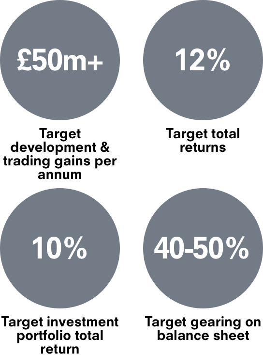 Diagram of circles showing '50 million plus pounds - Target development and trading gains per annum', '12 percent - Target total returns', '10% - Target investment portfolio total return', and '12% - Target gearing on balance sheet'.