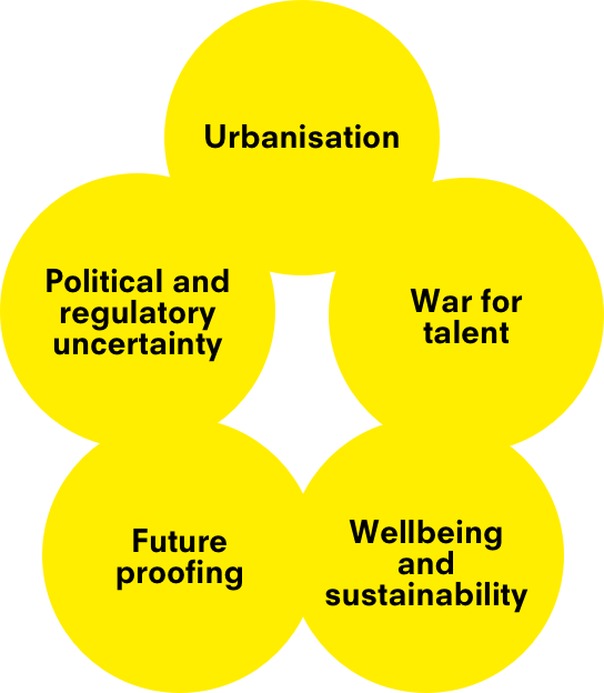 Stacked diagram of circles containing: Urbanisation, War for talent, Political and regulatory uncertainity, Wellbeing and sustainability, and Future proofing