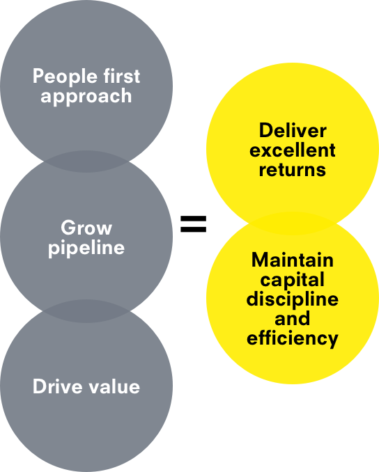 Diagram of circles saying 'People first approach', 'Grow pipleline', and 'Drive value' equals 'Deliver excellent returns' and 'Maintain capital discipline and efficiency'